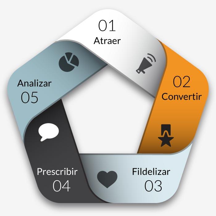 Diagrama sistema de marketing online