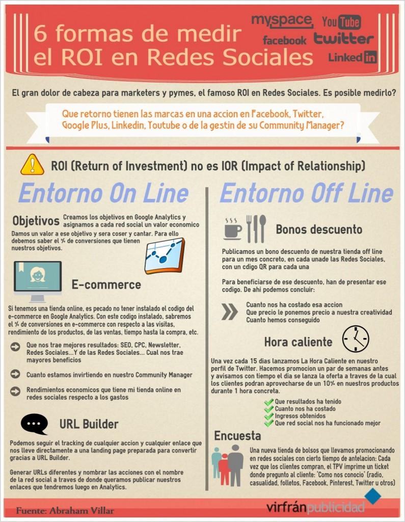 Infografía - Seis formas de medir el ROI en redes sociales